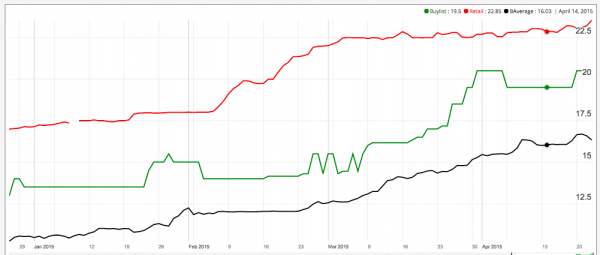 cavern of souls mtg price historical graph