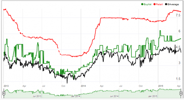 Stock Chart - Sulfur Falls 4/19/15