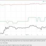 Stock Watch: Thundermaw Hellkite Dodging Modern Masters 2015