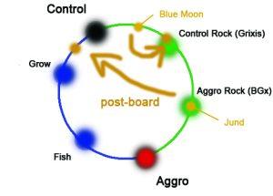 post-board midrange