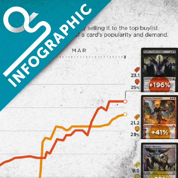 Infographic – Under- and Overrated OGW Cards