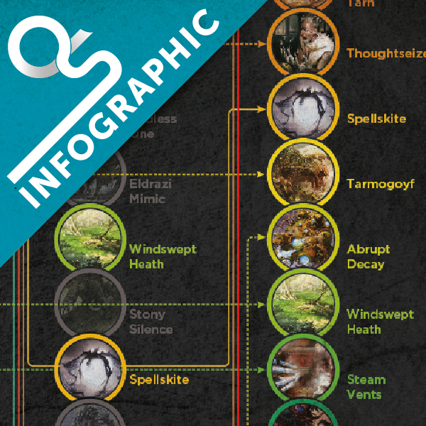 Infographic – Modern's Most Played Cards
