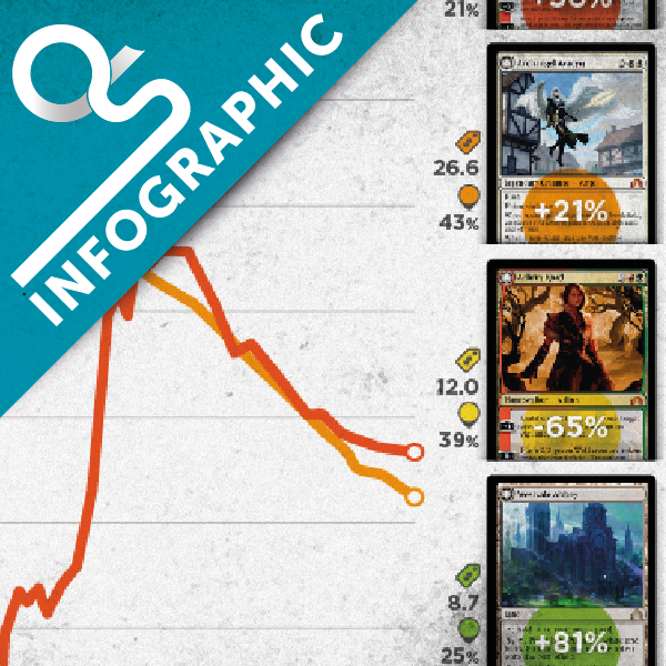 Infographic – Under- and Overrated SOI Cards