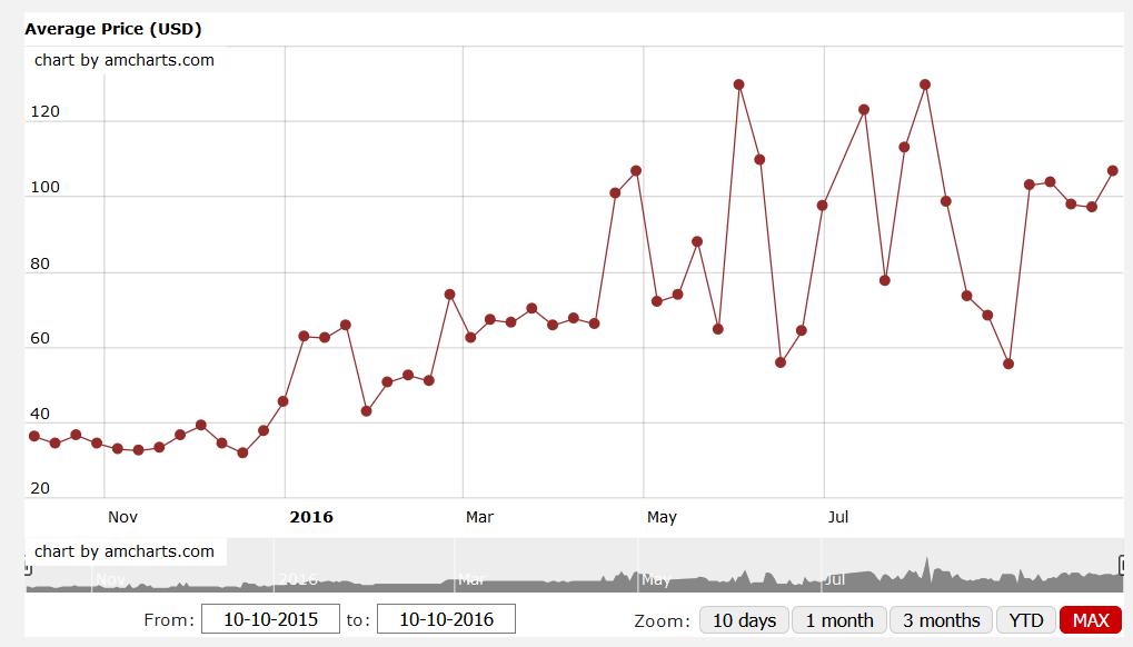 price-chart-charizard