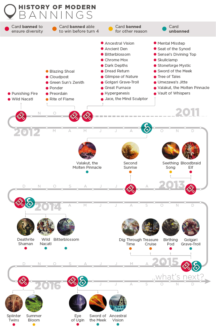 Infographic: Evolution of the Most Played Cards in Modern