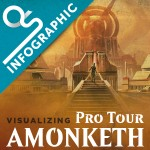 Insider: Visualizing Pro Tour  Amonkhet