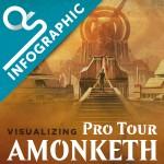 Insider: Visualizing Pro Tour  Amonkhet