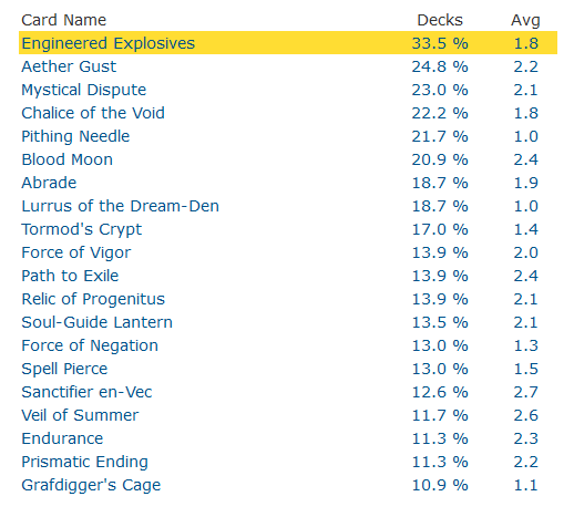 MTGTop8 Most Played Sideboard Cards